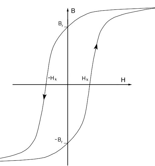 Bild H.1: Hysteresekurve