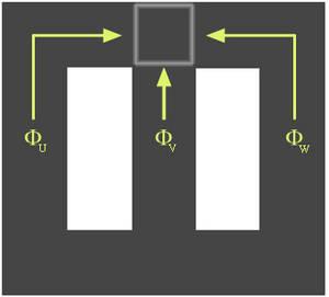 Bild K.1: Warum ein Drehstromtransformator mit drei Schenkeln auskommt